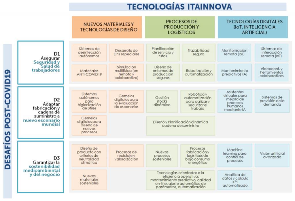 Soluciones tecnológicas de ITAINNOVA para ayudar a las empresas a afrontar la crisis provocada por el coronavirus