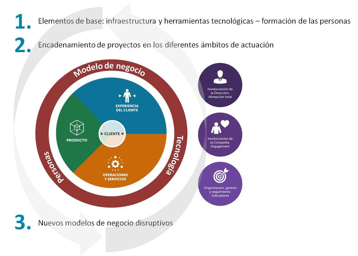 Esquema del acompañamiento de ITAINNOVA a las pymes a la Industria 4.0