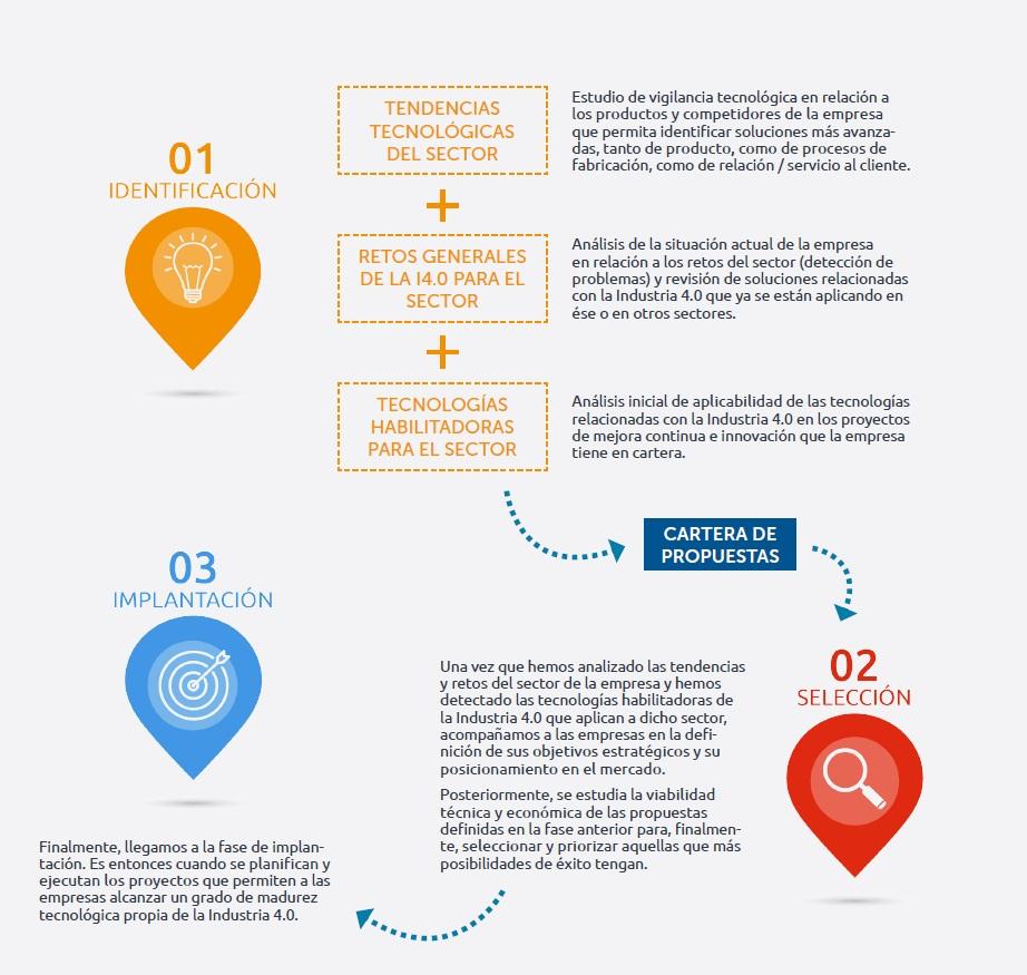 Fases del acompañamiento de ITAINNOVA las pymes a la Industria 4.0