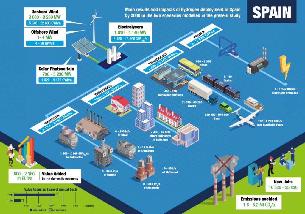 Infografía que muestra el impacto que tendrá el despliegue del hidrógeno en España en 2030