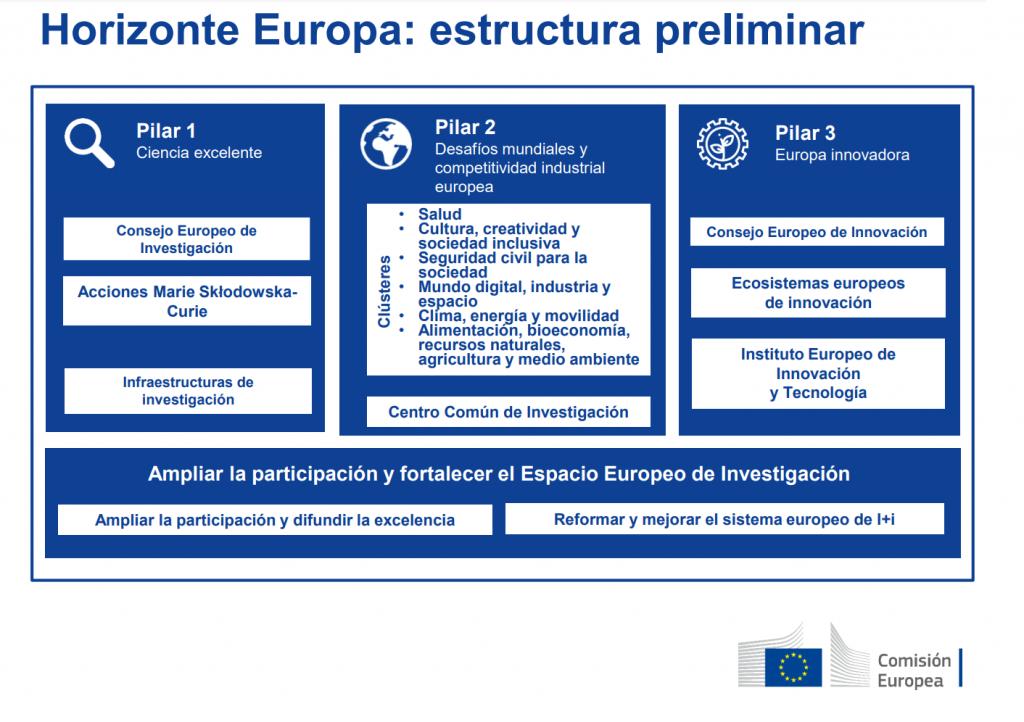 Estructura preliminar del programa Horizonte Europa
