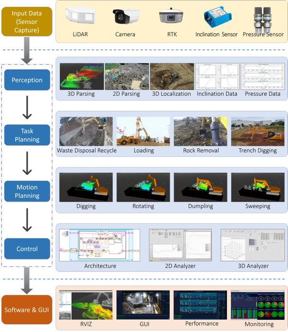 Retos tecnológicos para el desarrollo de la excavadora autónoma
