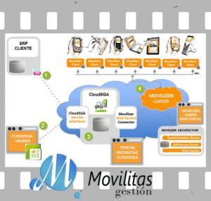 Jornada de presentación de la solución Cloud SGA de Movilitas