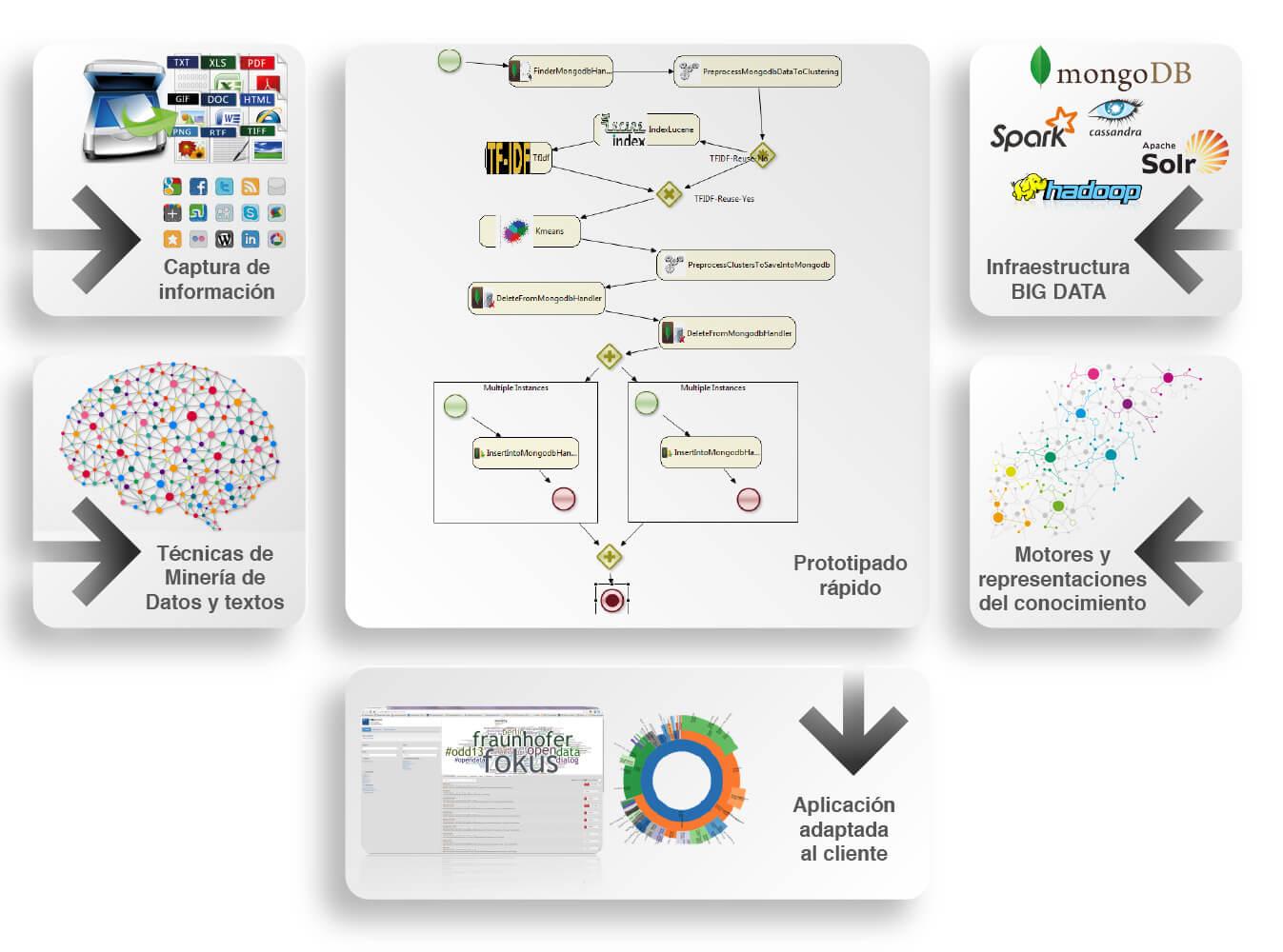 ITAINNOVA_Soluciones-innovadoras-para-los-negocios-del-futuro_MORIARTY_tecnologias