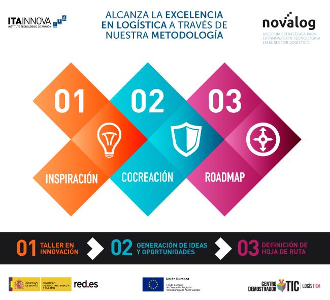 Presentación del Programa Novalog
