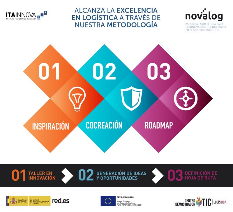 Infografía explicativa de la metodología NOVALOG desarrollada por ITAINNOVA