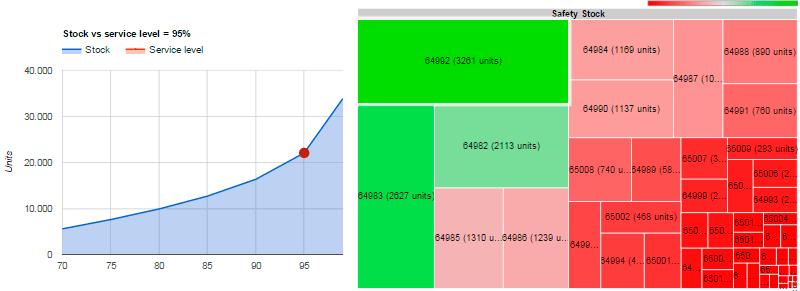 Modelado y gráfica del inventario de MYTA con Kajal Inventory