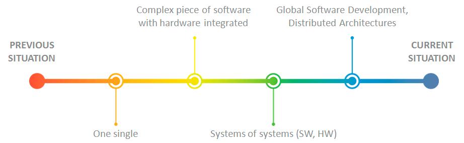 Línea de tiempo representando la evolución del desarrollo de software